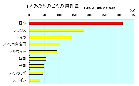 日本はゴミの量世界一